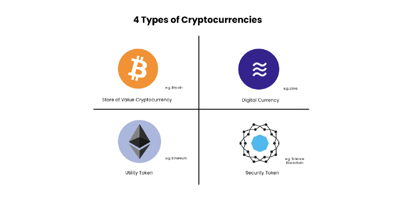 4 Types of Cryptocurrencies-A Framework to Think About Cryptoassets