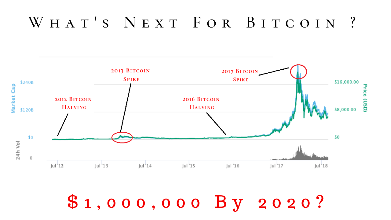 The Upcoming Developments That You Need To Know About Bitcoin