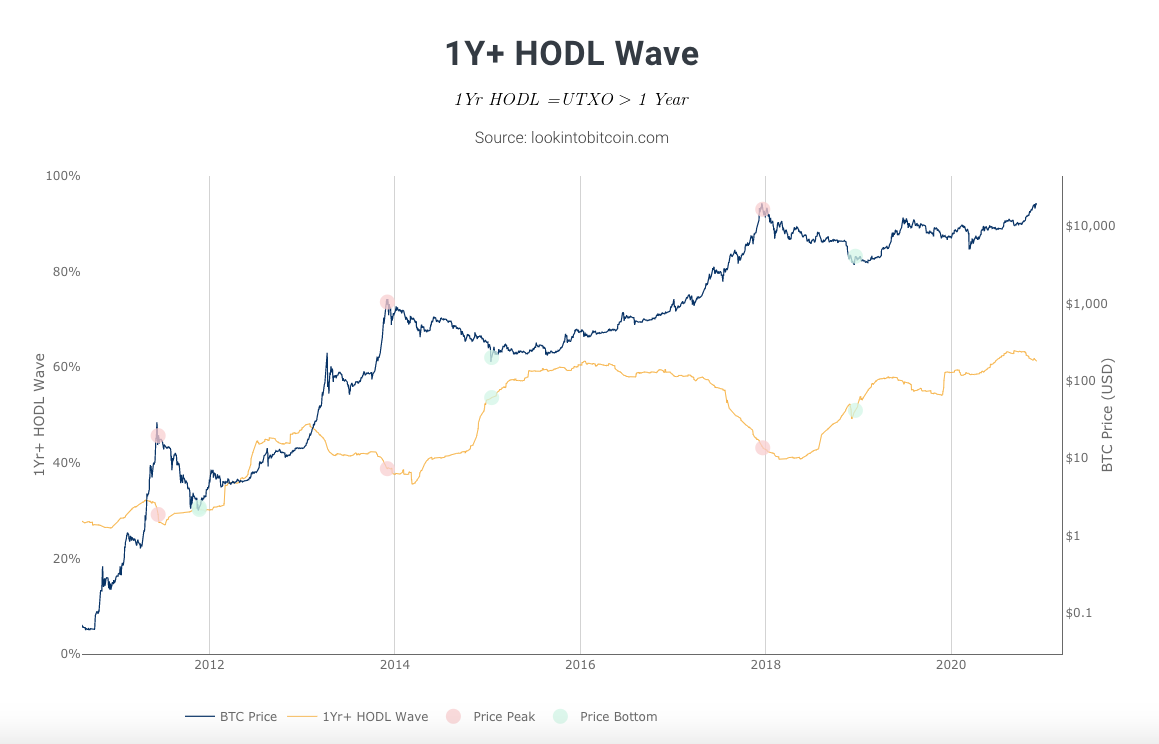 Daily Dose: Hodlwave Moves