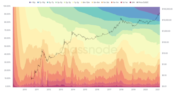 Daily Dose: Hodling Strong