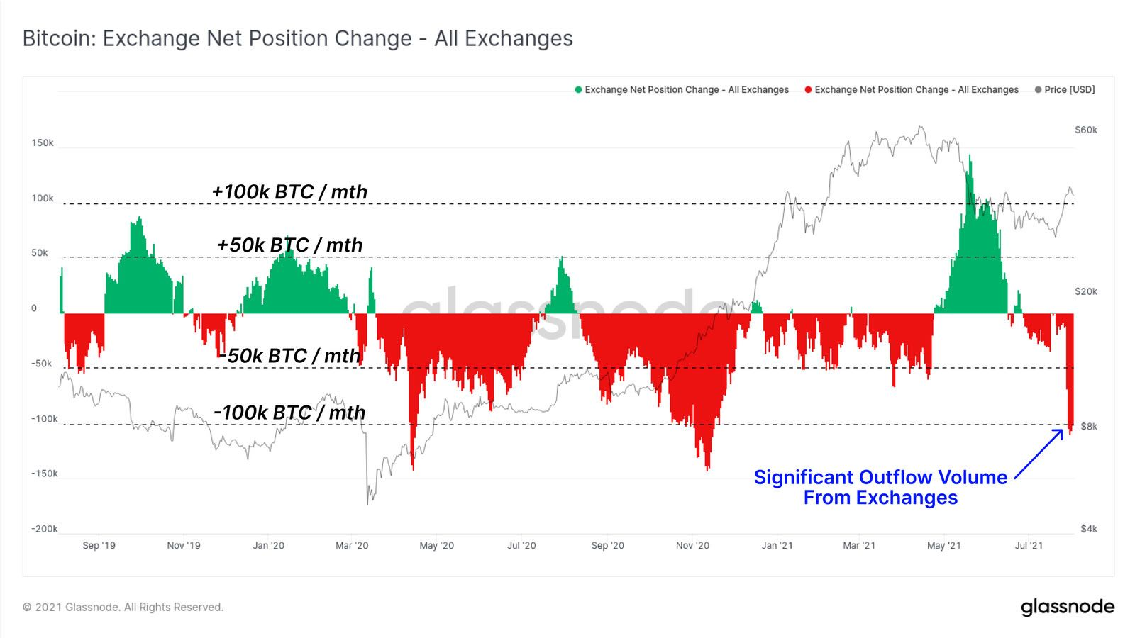 Daily Dose: Bitcoin Outflow